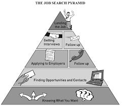 Job Search Pyramid